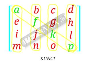 Invers Matriks 4x4 Metode OBE Kunci