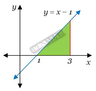 Contoh 1 integral luas daerah kurva linear dan sumbu x