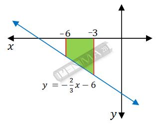 Contoh 2 integral luas daerah kurva linear dan sumbu x