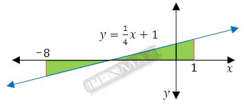 luas daerah dibawah dan diatas sumbu x