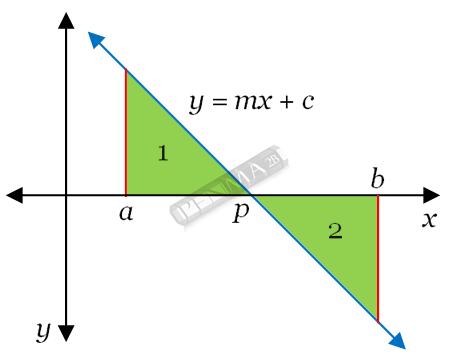 luas daerah diatas dan dibawah sumbu x
