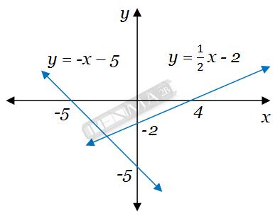 grafik 2 fungsi linear